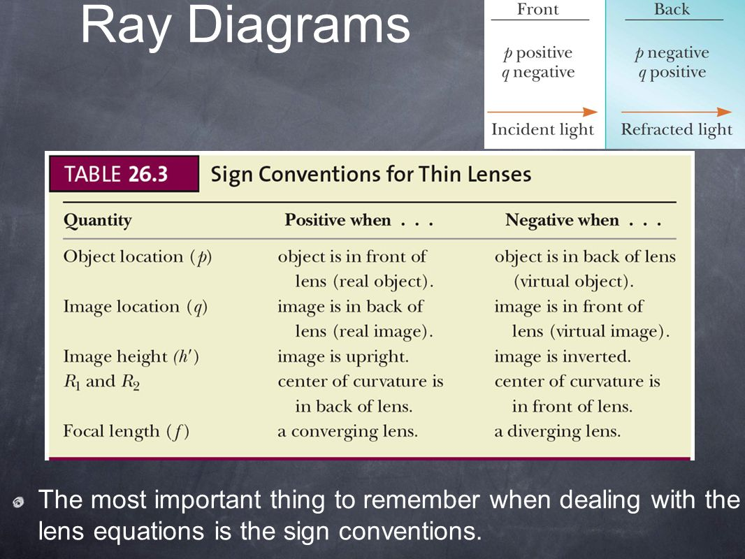Ray Diagrams The most important thing to remember when dealing with the lens equations is the sign conventions.
