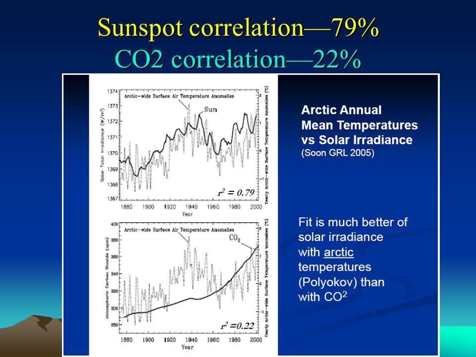 Sunspot correlation—79% CO2 correlation—22%