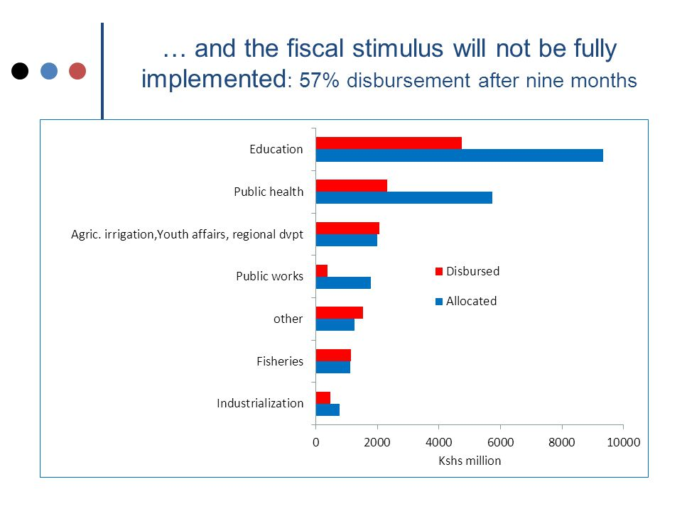 … and the fiscal stimulus will not be fully implemented : 57% disbursement after nine months