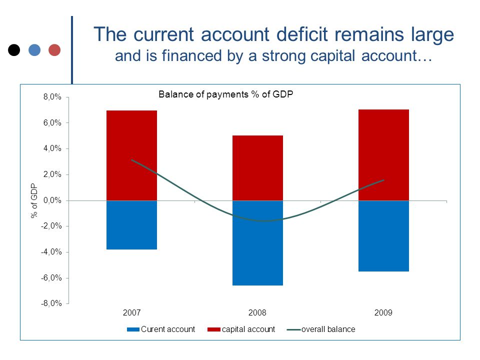 The current account deficit remains large and is financed by a strong capital account…