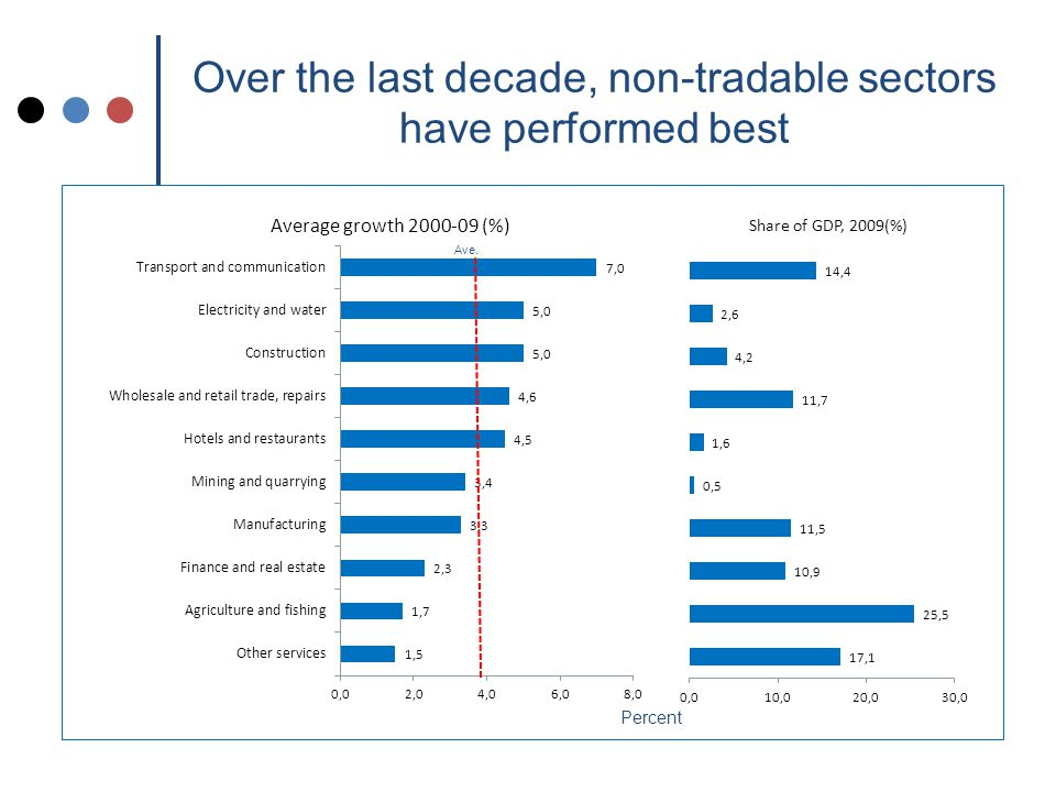 Over the last decade, non-tradable sectors have performed best Ave. Percent