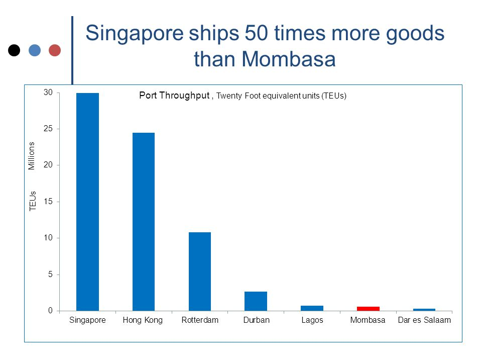 Singapore ships 50 times more goods than Mombasa