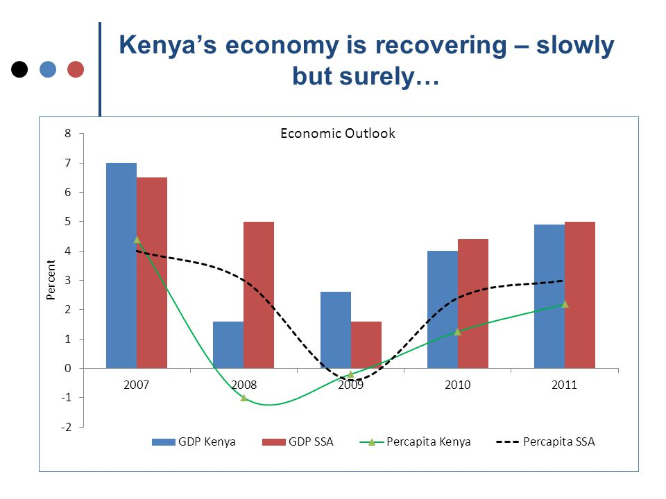 Kenya's economy is recovering – slowly but surely…