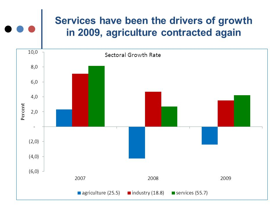 Services have been the drivers of growth in 2009, agriculture contracted again