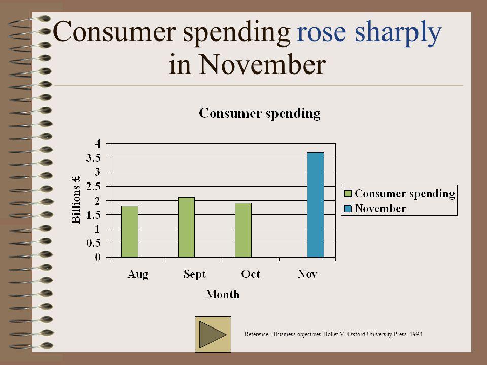 Consumer spending rose sharply in November Reference: Business objectives Hollet V.