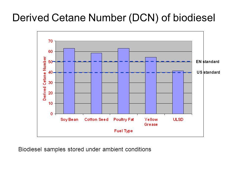 Derived Cetane Number (DCN) of biodiesel EN standard US standard Biodiesel samples stored under ambient conditions