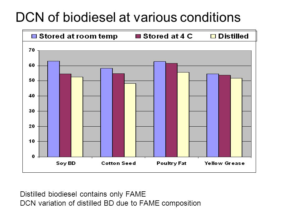 DCN of biodiesel at various conditions Distilled biodiesel contains only FAME DCN variation of distilled BD due to FAME composition