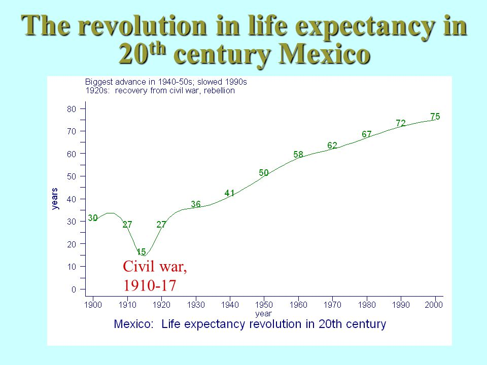 The revolution in life expectancy in 20 th century Mexico Civil war, 1910-17