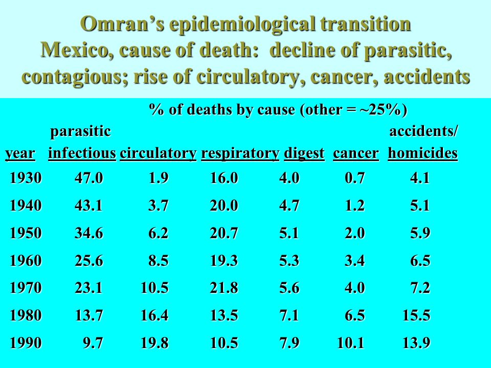 Omran's epidemiological transition Mexico, cause of death: decline of parasitic, contagious; rise of circulatory, cancer, accidents % of deaths by cau