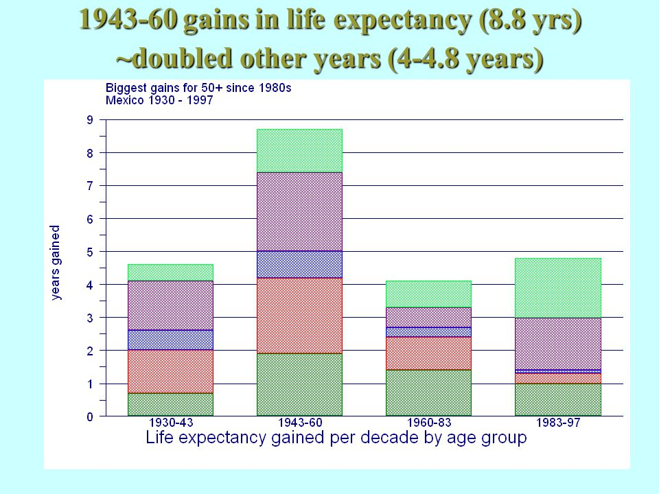 1943-60 gains in life expectancy (8.8 yrs) ~doubled other years (4-4.8 years)