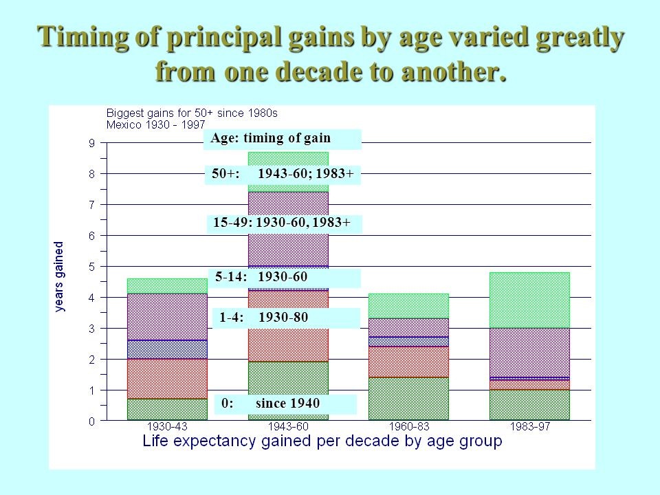 Timing of principal gains by age varied greatly from one decade to another. Civil war, 1910-17 0: since 1940 Age: timing of gain 1-4: 1930-80 5-14: 19