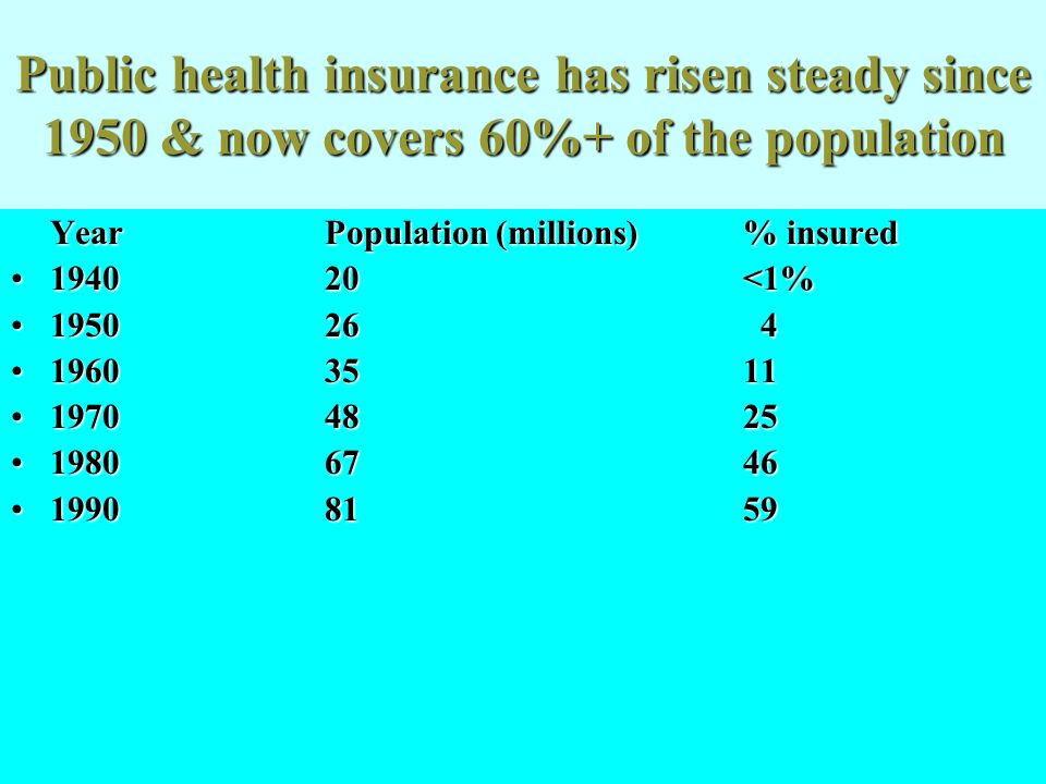 Public health insurance has risen steady since 1950 & now covers 60%+ of the population YearPopulation (millions)% insured 1940 20 <1%1940 20 <1% 1950