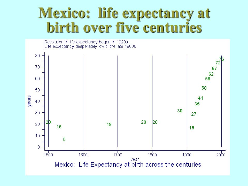 Five centuries of population change in Mexico (millions log scale)