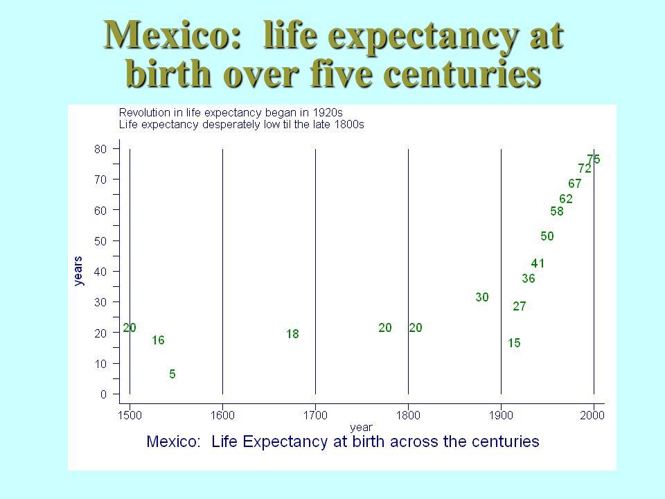 Social modernization in Mexico, 1970-2000 1970 1990 2000