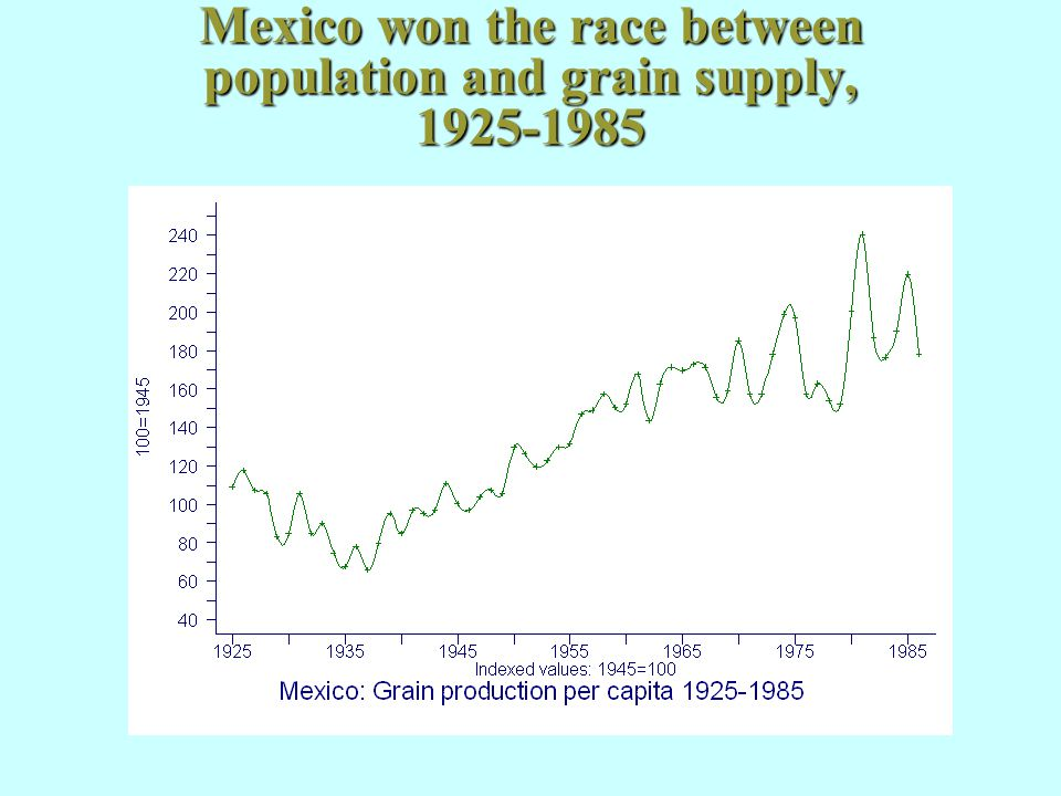 Mexico won the race between population and grain supply, 1925-1985