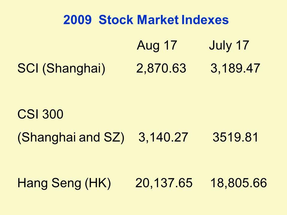 2009 Stock Market Indexes Aug 17 July 17 SCI (Shanghai) 2,870.63 3,189.47 CSI 300 (Shanghai and SZ) 3,140.27 3519.81 Hang Seng (HK) 20,137.65 18,805.66