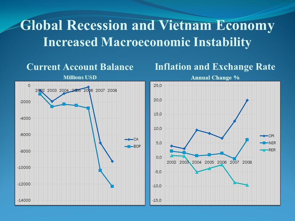 Global Recession and Vietnam Economy Increased Macroeconomic Instability Current Account Balance Millions USD Inflation and Exchange Rate Annual Change %