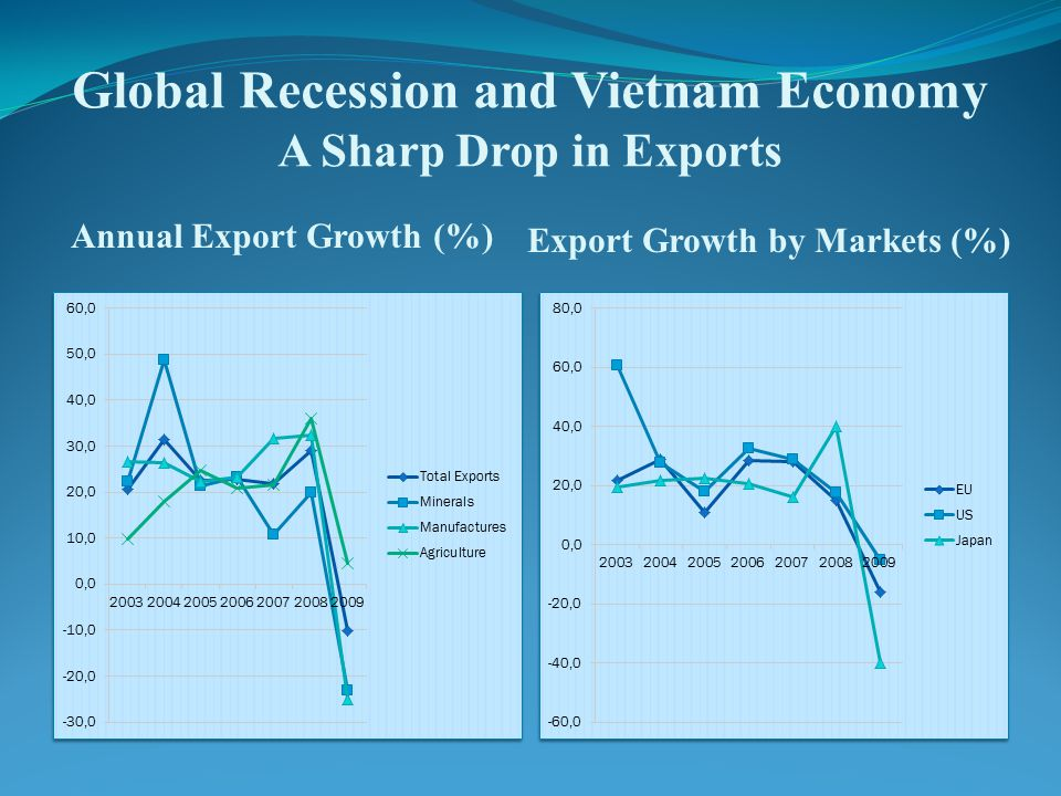 Global Recession and Vietnam Economy A Sharp Drop in Exports Annual Export Growth (%) Export Growth by Markets (%)