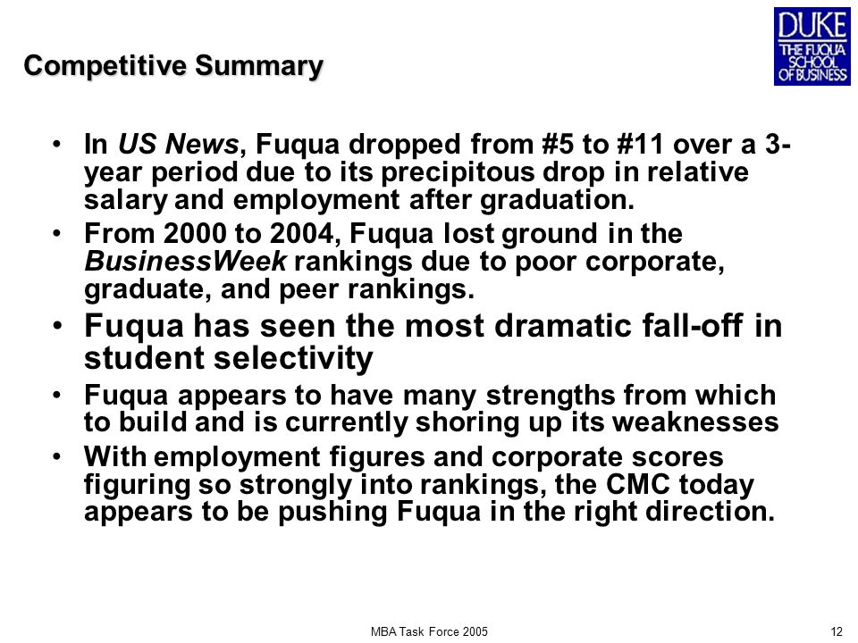 MBA Task Force 200512 Competitive Summary In US News, Fuqua dropped from #5 to #11 over a 3- year period due to its precipitous drop in relative salary and employment after graduation.