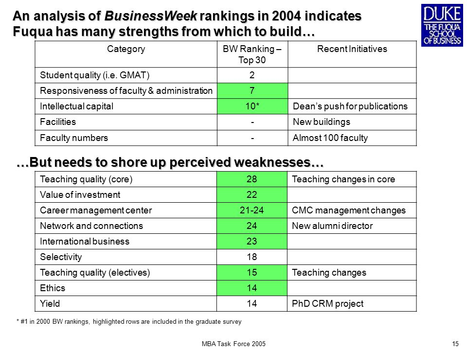 MBA Task Force 200515 An analysis of BusinessWeek rankings in 2004 indicates Fuqua has many strengths from which to build… CategoryBW Ranking – Top 30 Recent Initiatives Student quality (i.e.