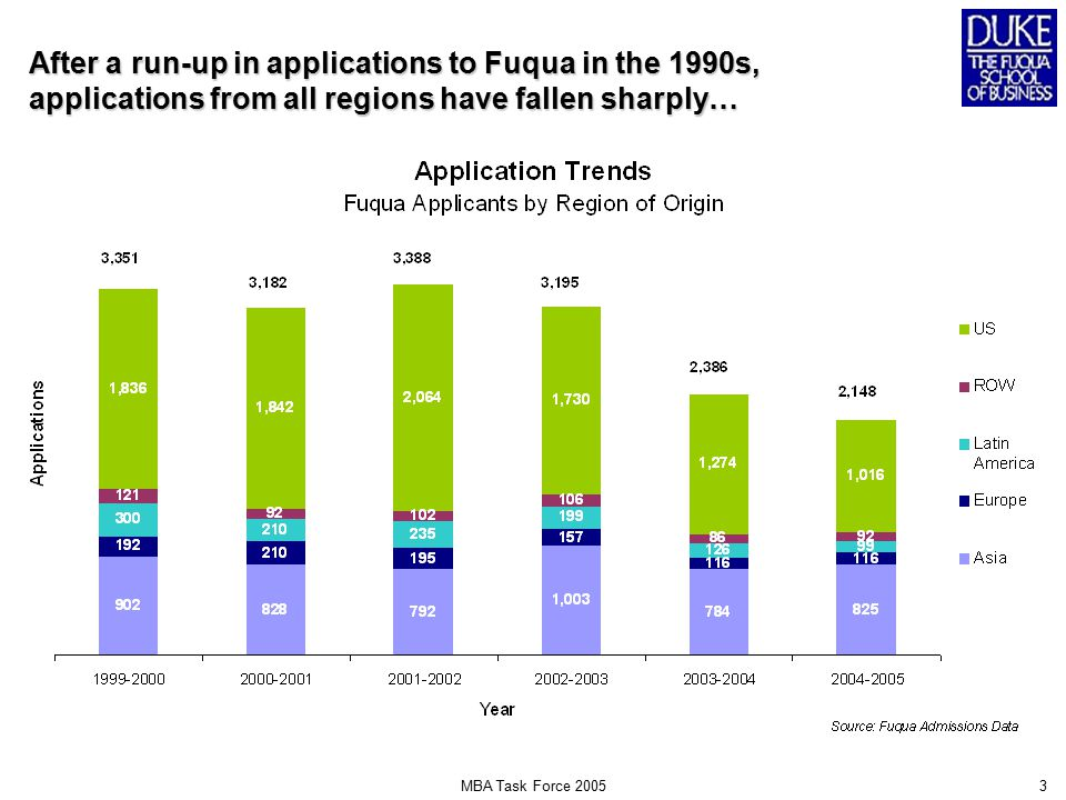 MBA Task Force 20053 After a run-up in applications to Fuqua in the 1990s, applications from all regions have fallen sharply…
