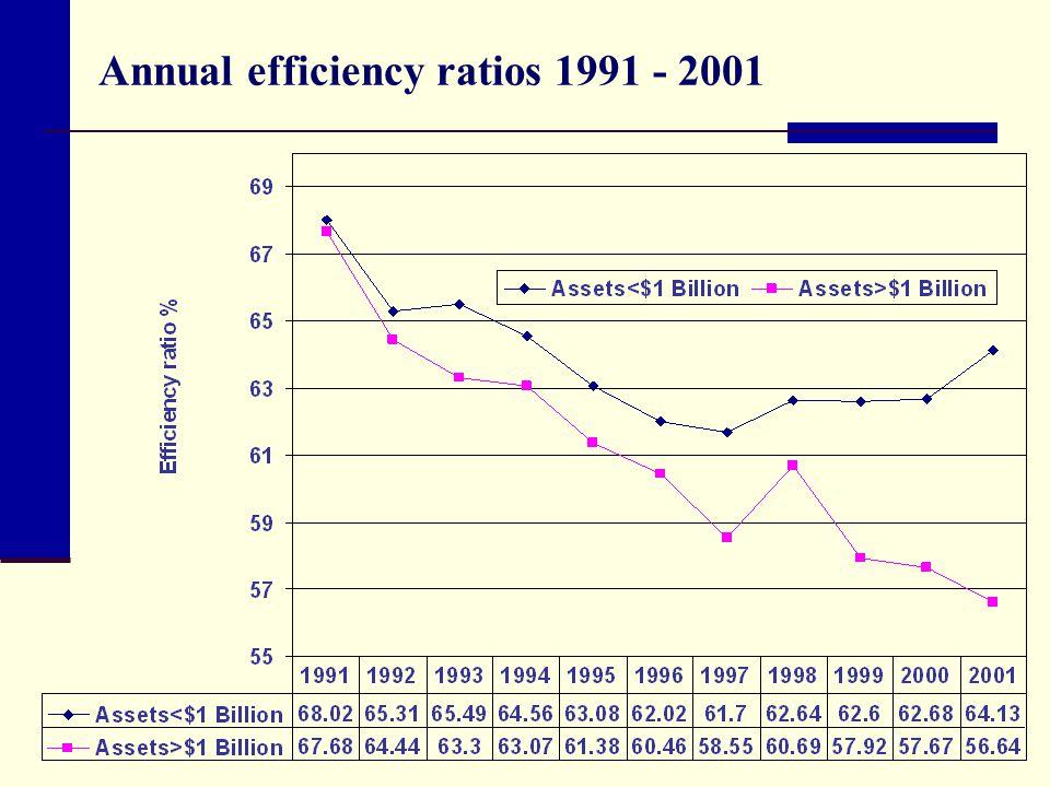 Annual efficiency ratios 1991 - 2001