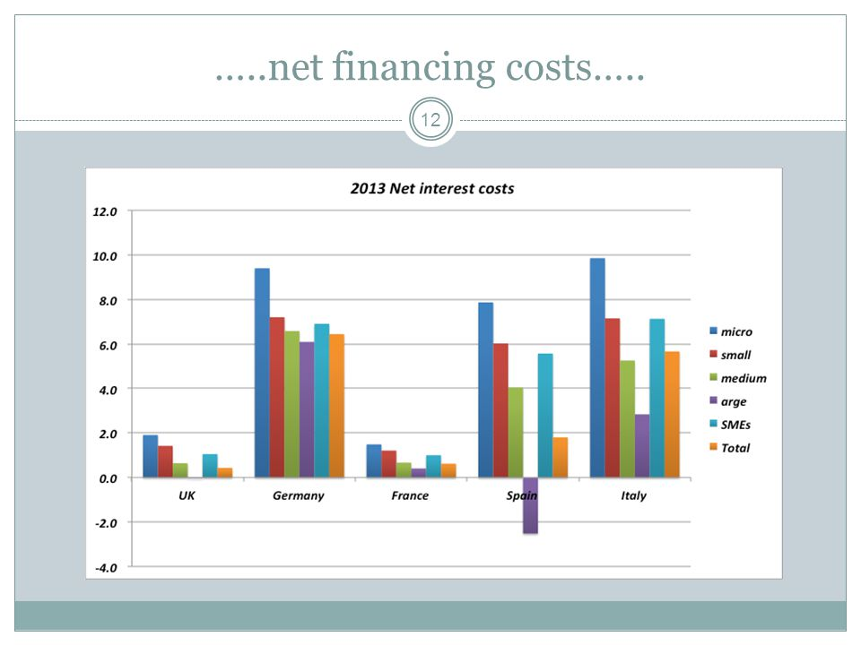 …..net financing costs….. 12