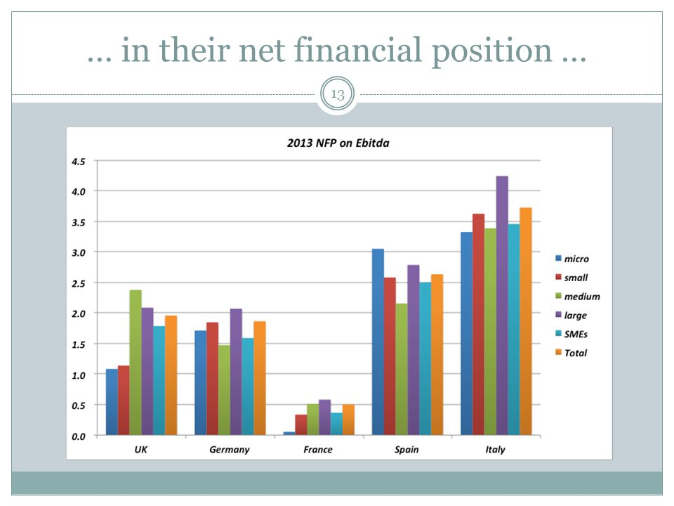 13 … in their net financial position …