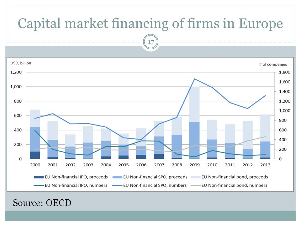 Capital market financing of firms in Europe 17 Source: OECD
