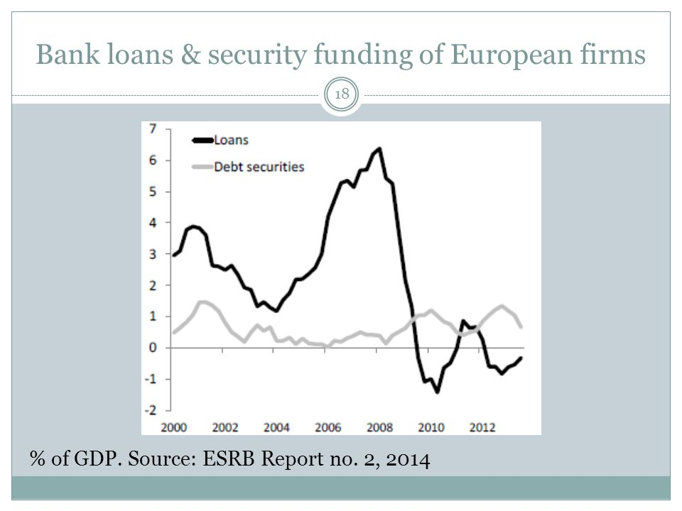 Bank loans & security funding of European firms 18 % of GDP. Source: ESRB Report no. 2, 2014