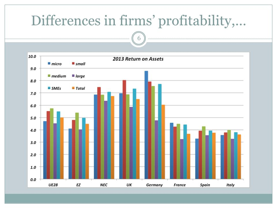 Differences in firms' profitability,… 6