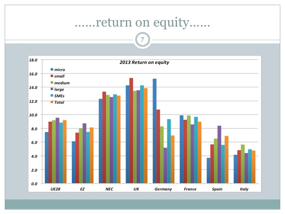 ……return on equity…… 7