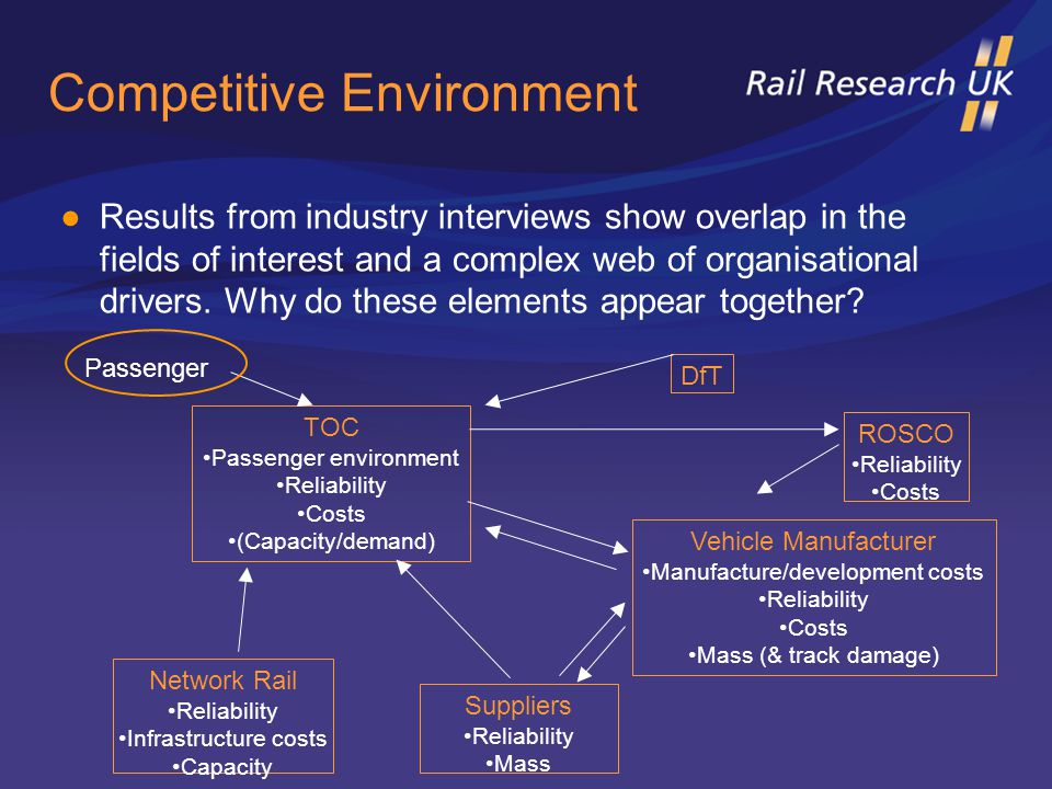 ●Results from industry interviews show overlap in the fields of interest and a complex web of organisational drivers.