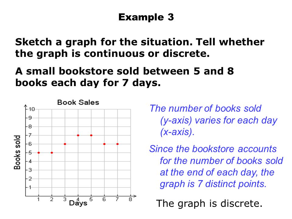 Example 3 Sketch a graph for the situation. Tell whether the graph is continuous or discrete. A small bookstore sold between 5 and 8 books each day fo