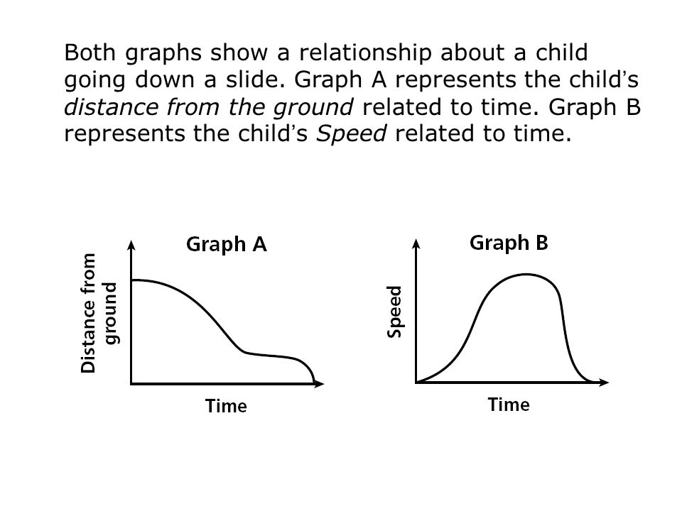 Both graphs show a relationship about a child going down a slide. Graph A represents the child ' s distance from the ground related to time. Graph B r