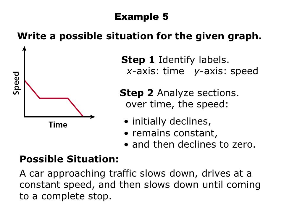 Example 5 Write a possible situation for the given graph. A car approaching traffic slows down, drives at a constant speed, and then slows down until