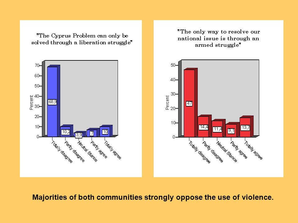 Majorities of both communities strongly oppose the use of violence.