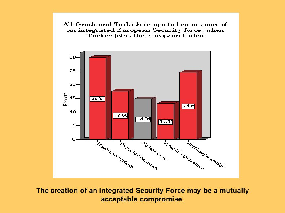 The creation of an integrated Security Force may be a mutually acceptable compromise.