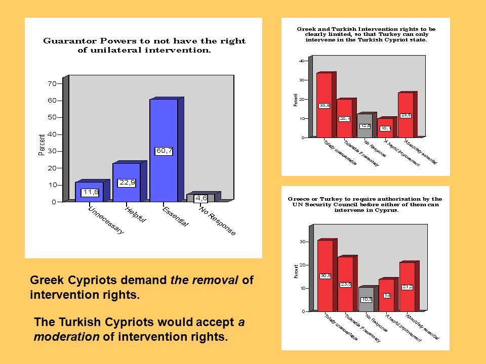 Greek Cypriots demand the removal of intervention rights.