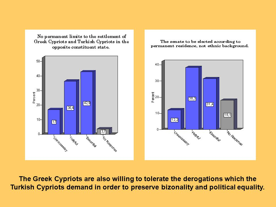 The Greek Cypriots are also willing to tolerate the derogations which the Turkish Cypriots demand in order to preserve bizonality and political equality.