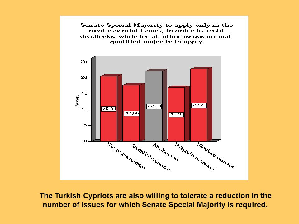 The Turkish Cypriots are also willing to tolerate a reduction in the number of issues for which Senate Special Majority is required.