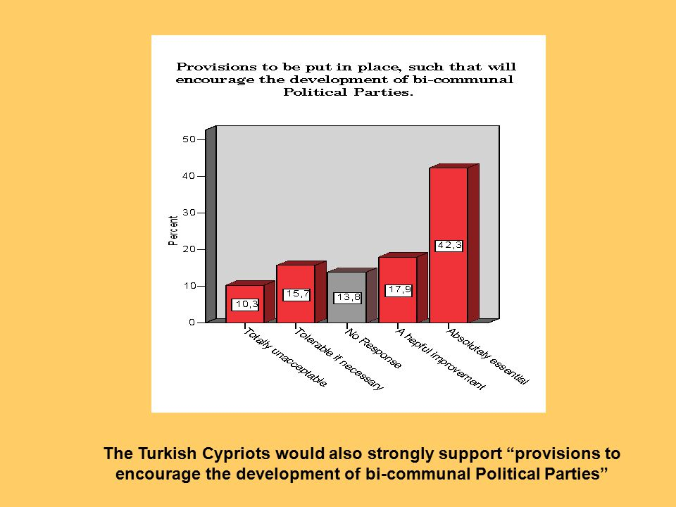 The Turkish Cypriots would also strongly support provisions to encourage the development of bi-communal Political Parties