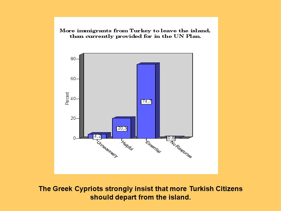 The Greek Cypriots strongly insist that more Turkish Citizens should depart from the island.