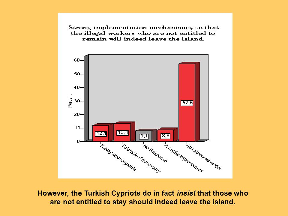However, the Turkish Cypriots do in fact insist that those who are not entitled to stay should indeed leave the island.