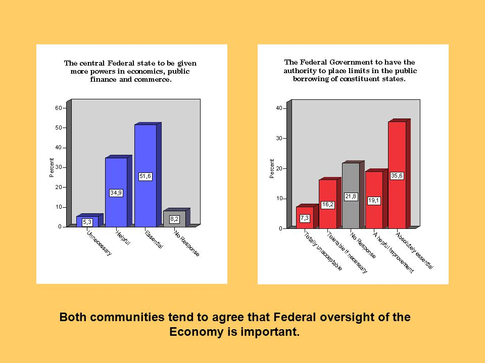 Both communities tend to agree that Federal oversight of the Economy is important.