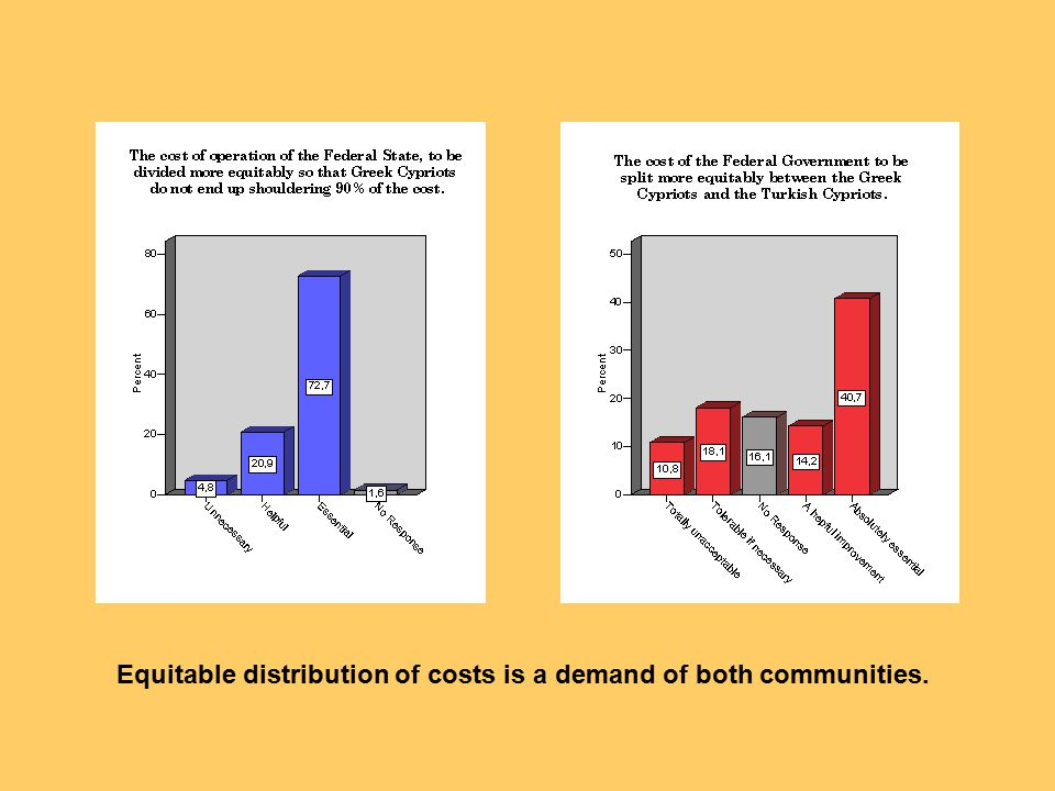 Equitable distribution of costs is a demand of both communities.
