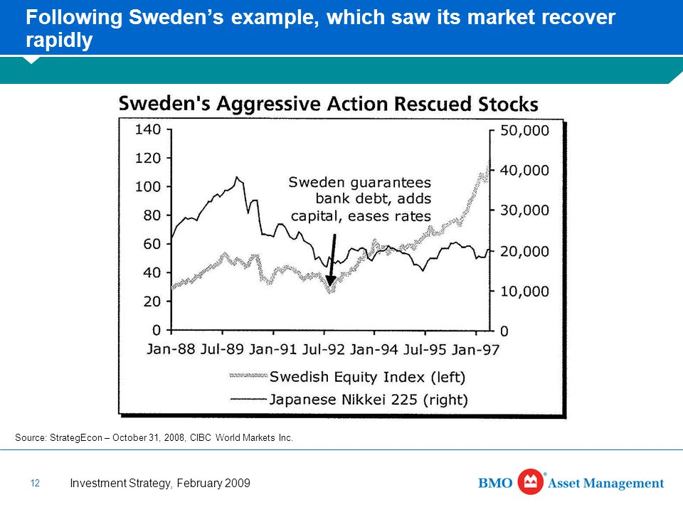 Investment Strategy, February 2009 12 Following Sweden's example, which saw its market recover rapidly Source: StrategEcon – October 31, 2008, CIBC World Markets Inc.