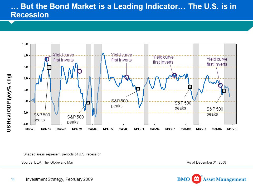 Investment Strategy, February 2009 14 Source: BEA, The Globe and Mail US Real GDP (yoy% chg) … But the Bond Market is a Leading Indicator… The U.S.