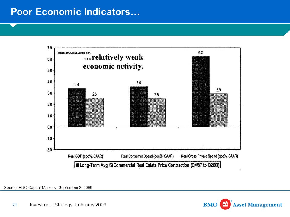 Investment Strategy, February 2009 21 Poor Economic Indicators… Source: RBC Capital Markets, September 2, 2008