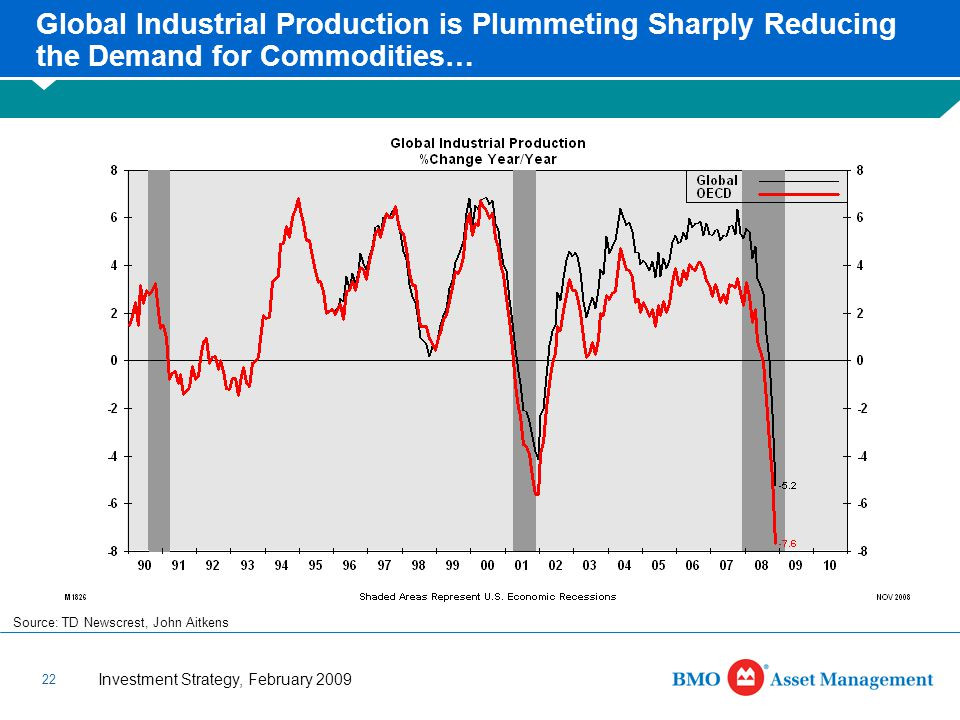 Investment Strategy, February 2009 22 Global Industrial Production is Plummeting Sharply Reducing the Demand for Commodities… Source: TD Newscrest, John Aitkens